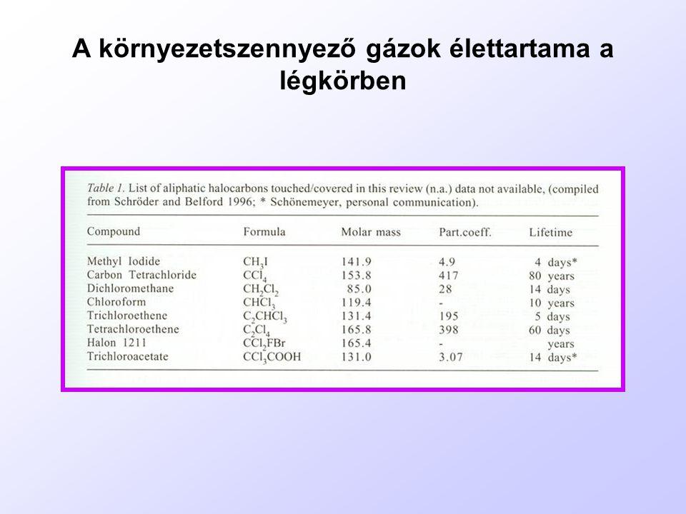 A metolachlor és az atrazin herbicidek degradációjának hatékonysága a vízinövények, a Ceratophyllum>Elodea>Lemna szöveteiben Elodea canadensisLemna minor