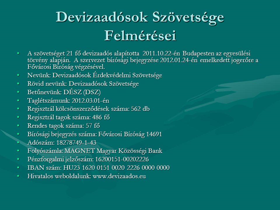 Devizaadósok Szövetsége Felmérései A szövetséget 21 fő devizaadós alapította 2011.10.22-én Budapesten az egyesülési törvény alapján.