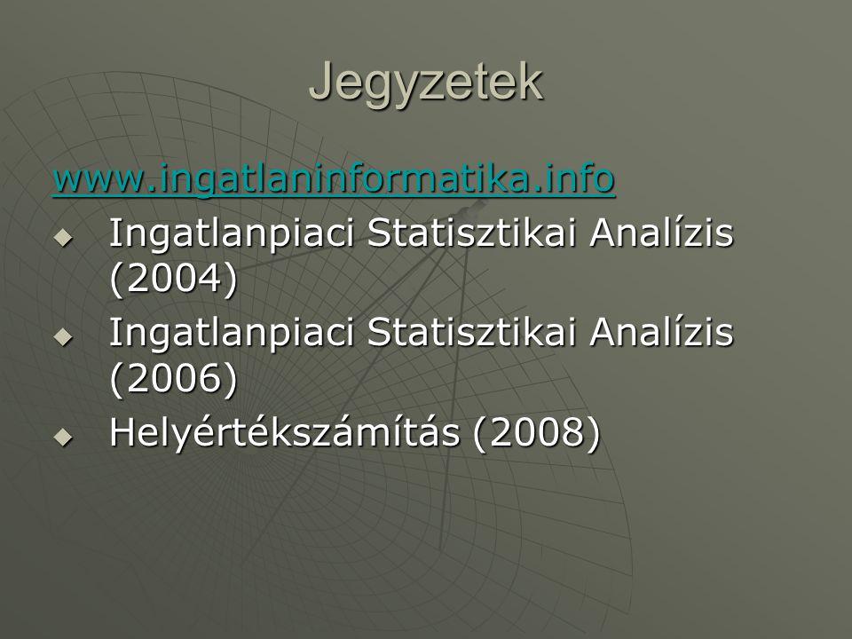 Jegyzetek www.ingatlaninformatika.info  Ingatlanpiaci Statisztikai Analízis (2004)  Ingatlanpiaci Statisztikai Analízis (2006)  Helyértékszámítás (