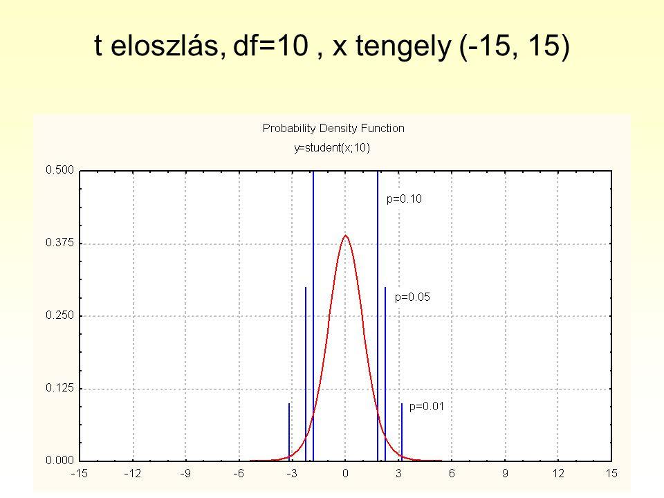 t eloszlás, df=10, x tengely (-15, 15)