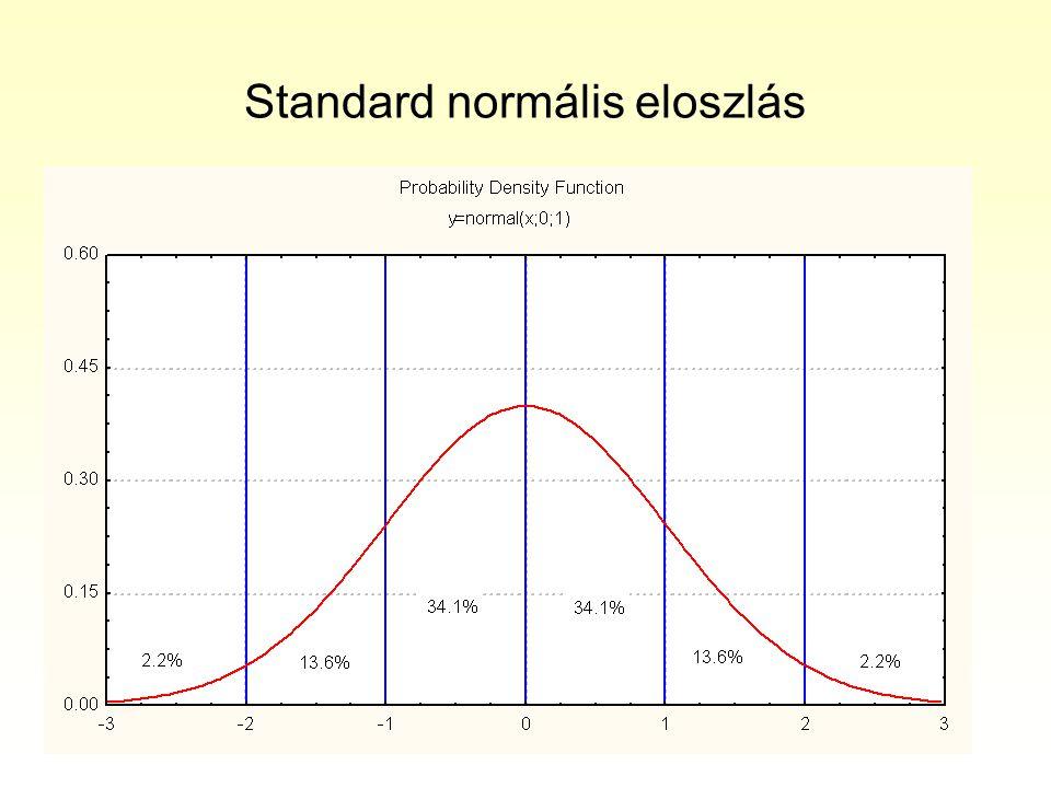 Standard normális eloszlás