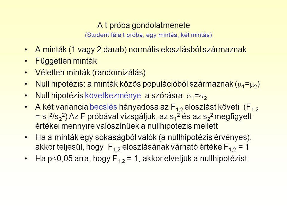 A t próba gondolatmenete A minták (1 vagy 2 darab) normális eloszlásból származnak Független minták Véletlen minták (randomizálás) Null hipotézis: a m