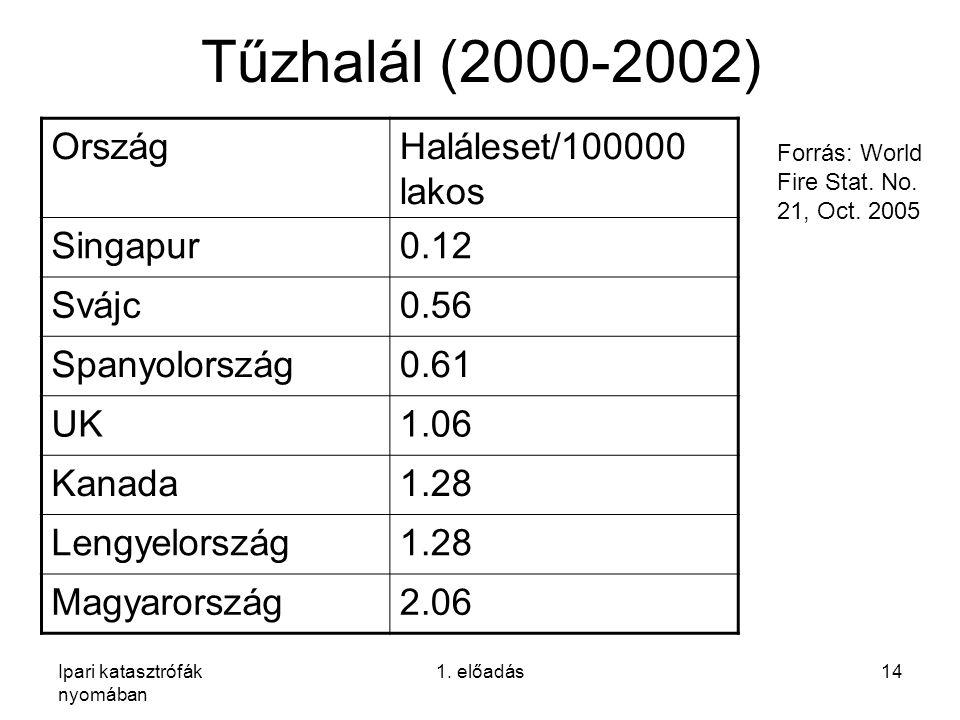 Ipari katasztrófák nyomában 1. előadás14 Tűzhalál (2000-2002) OrszágHaláleset/100000 lakos Singapur0.12 Svájc0.56 Spanyolország0.61 UK1.06 Kanada1.28