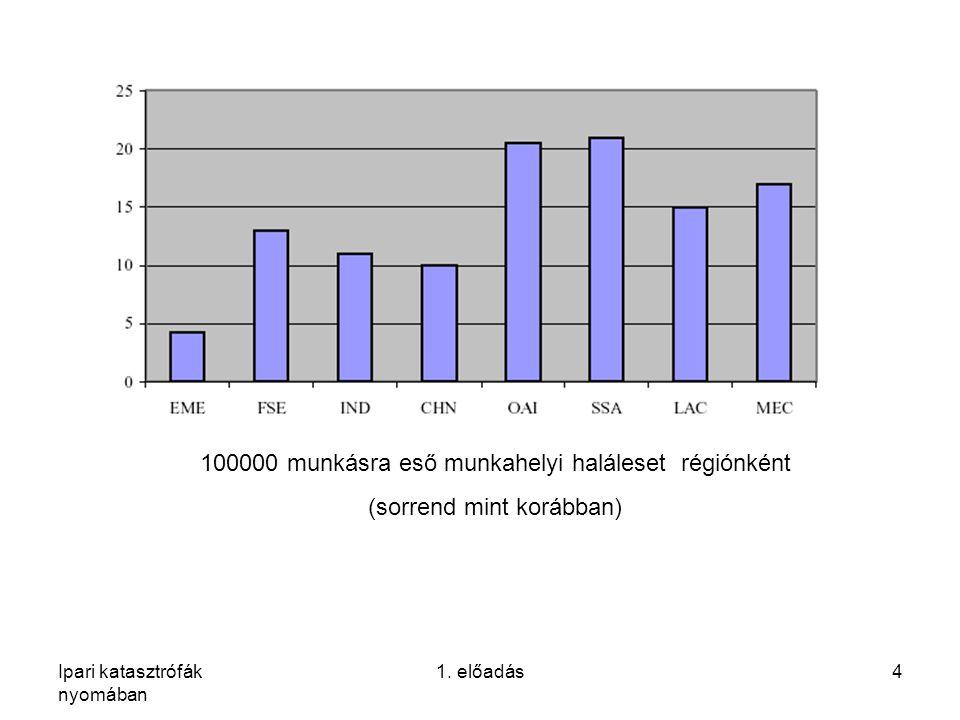 Ipari katasztrófák nyomában 1. előadás4 100000 munkásra eső munkahelyi haláleset régiónként (sorrend mint korábban)
