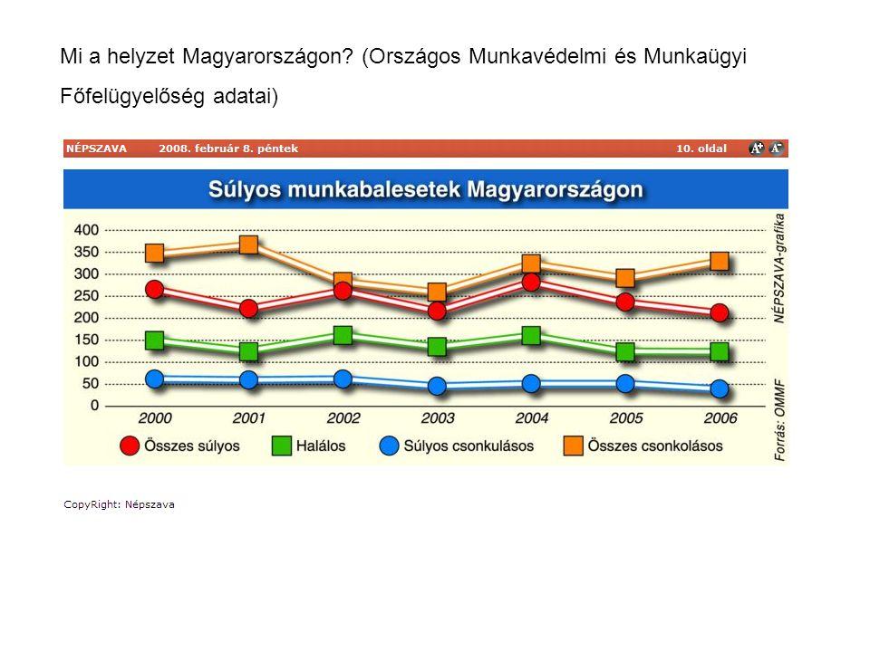 Mi a helyzet Magyarországon (Országos Munkavédelmi és Munkaügyi Főfelügyelőség adatai)
