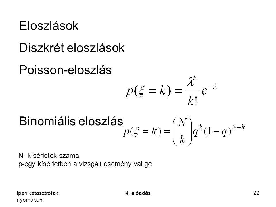 Ipari katasztrófák nyomában 4. előadás22 Eloszlások Diszkrét eloszlások Poisson-eloszlás Binomiális eloszlás N- kísérletek száma p-egy kísérletben a v