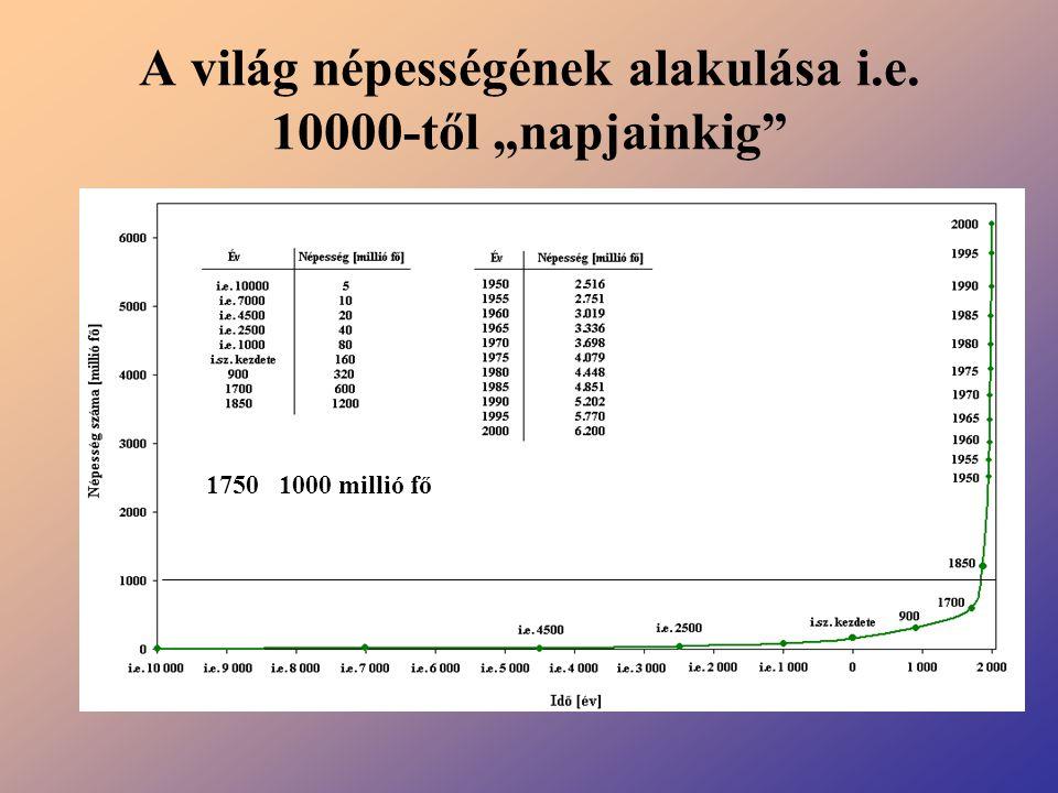 """A világ népességének alakulása i.e. 10000-től """"napjainkig"""" 1750 1000 millió fő"""