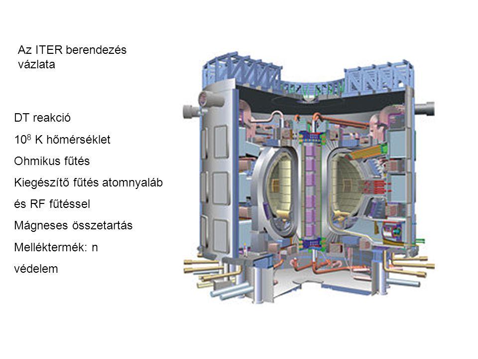 Az ITER berendezés vázlata DT reakció 10 8 K hőmérséklet Ohmikus fűtés Kiegészítő fűtés atomnyaláb és RF fűtéssel Mágneses összetartás Melléktermék: n