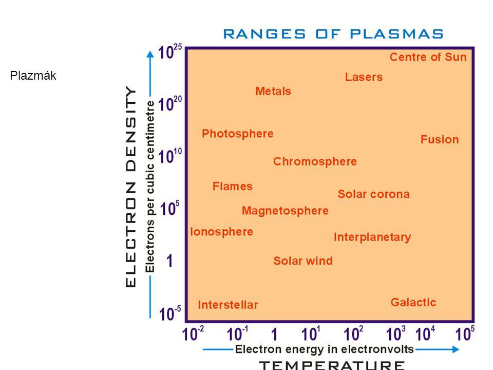 Tipikus plazma paraméter tartományok: orders of magnitude (OOM) JellemzőFöldi plazmákKozmikus plazmák Méret m 10 −6 m (lab plasmas) to 10² m (villám) (~8 OOM)OOM 10 −6 m (űrhajó burkolat) -- 10 25 m (intergalaktikus köd) (~31 OOM) Élettartam s 10 −12 s (laser-plazma) -- 10 7 s (fluoreszcens fény) (~19 OOM) 10 1 s (napkitörés) --10 17 s (intergalaktikus plazma) (~17 OOM) Sűrűség 1/m 3 10 7 m -3 to 10 32 m -3 (inertial confinement plasma) 10 0 (i.e., 1) m -3 (intergalactic medium) to 10 30 m -3 (stellar core) Hőmérséklet K o ~0 K (crystalline non-neutral plasma) to 10 8 K (magnetic fusion plasma) 10² K (sarki fény)-- 10 7 K (Nap belseje) Mágneses tér Tesla 10 −4 T (lab plasma) to 10³ T (pulsed-power plasma) 10 −12 T (intergalaktikus anyag) -- 10 11 T (neutron csillagok körül)