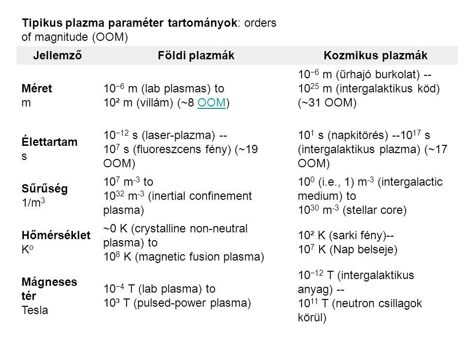 Tipikus plazma paraméter tartományok: orders of magnitude (OOM) JellemzőFöldi plazmákKozmikus plazmák Méret m 10 −6 m (lab plasmas) to 10² m (villám)