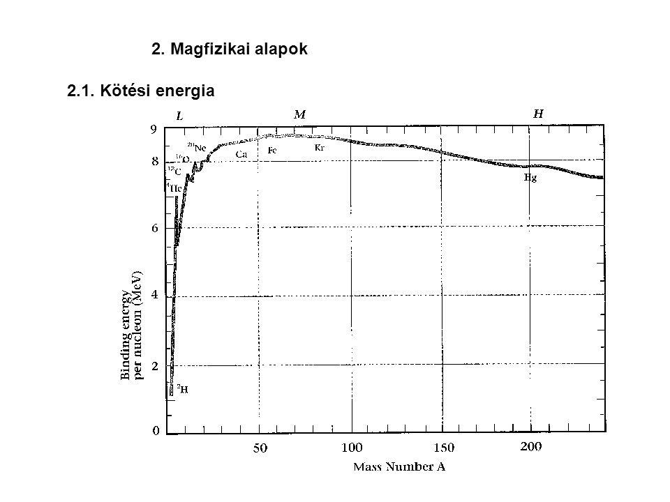 2 H + 2 H  3 H + 1 H + 4.0 MeV 2 H + 3 H  4 He +n +17.6 MeV 2 H + 2 H  3 He + n + 3.3 MeVPozitív energiamérleg, kis 2 H energia 7 Li + 2 H  8 Be +n + 15.0 MeV (100keV) esetén is kapunk neutronokat.