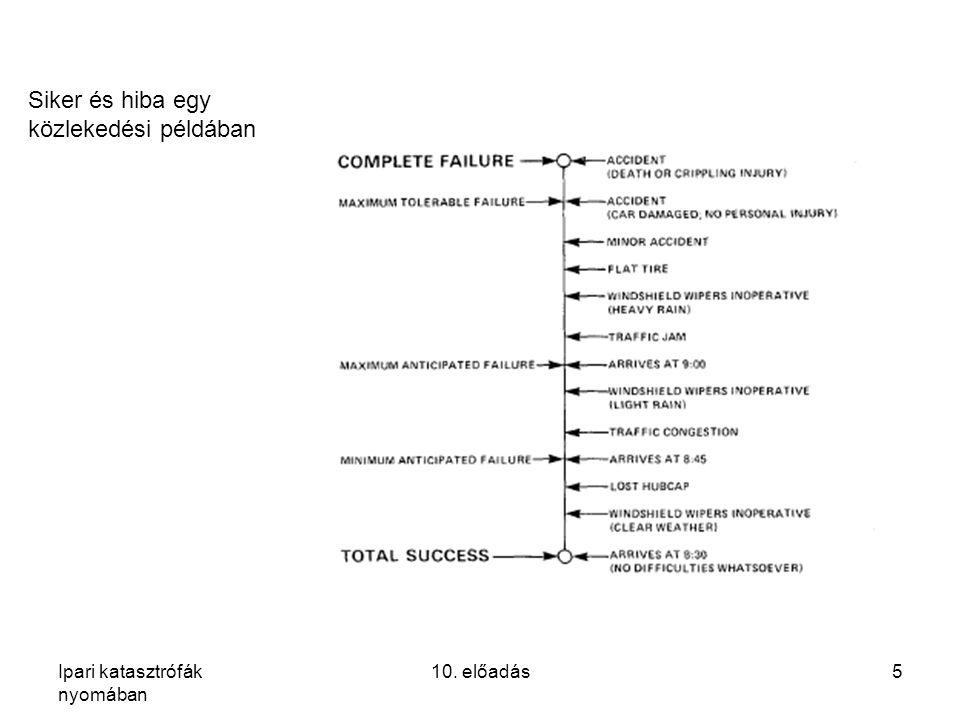 Ipari katasztrófák nyomában 10. előadás5 Siker és hiba egy közlekedési példában