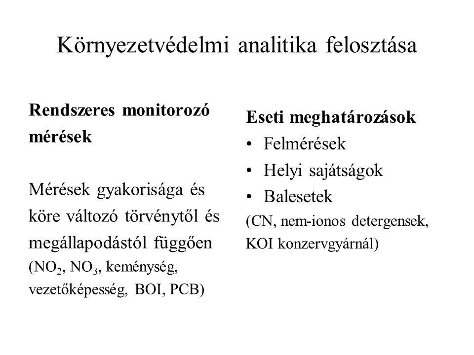 Környezetvédelmi analitika felosztása Rendszeres monitorozó mérések Mérések gyakorisága és köre változó törvénytől és megállapodástól függően (NO 2, N