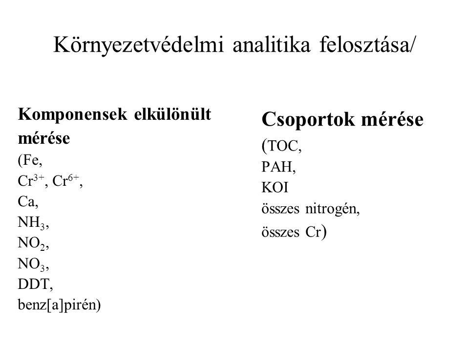 Minta előkészítés Koncentrálás (10 2 -10 8 ) Tisztítás (mátrixtól való elválasztás) Oldószer csere (víz → szerves oldószer) Származékképzés (metilezés, denzilezés )