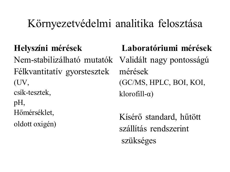 Környezetvédelmi analitika felosztása Makro komponensek meghatározása (KOI, NO 3, pH) Nyomelemek meghatározása (Hg, Pb, PAH, DDT) Rendszerint koncentrálás, mátrixtól megszabadulás és kisérő standard szükséges