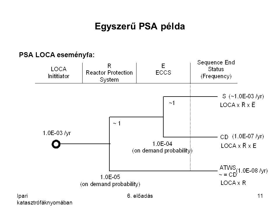 Ipari katasztrófáknyomában 6. előadás11 Egyszerű PSA példa PSA LOCA eseményfa:
