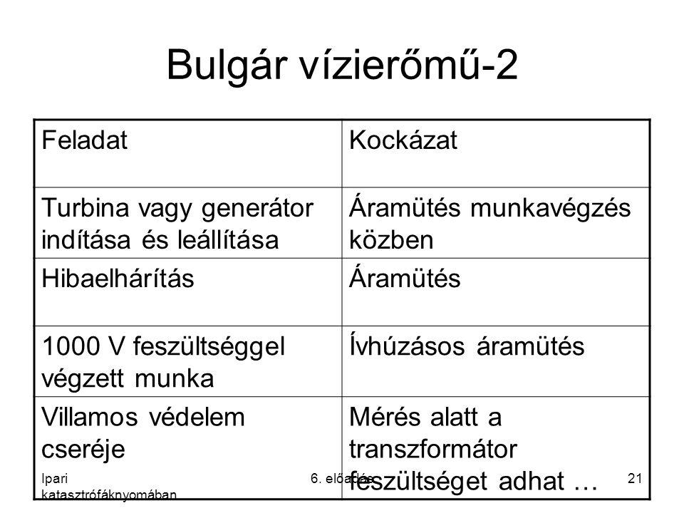 Ipari katasztrófáknyomában 6. előadás21 Bulgár vízierőmű-2 FeladatKockázat Turbina vagy generátor indítása és leállítása Áramütés munkavégzés közben H