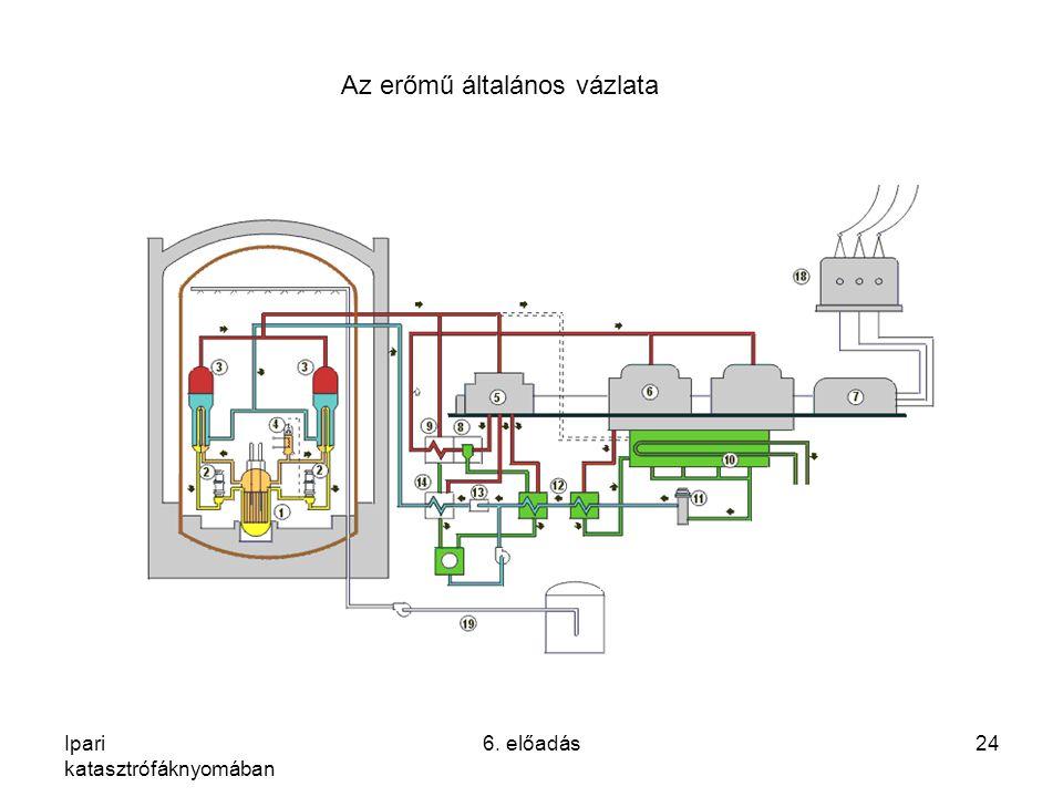 Ipari katasztrófáknyomában 6. előadás24 Az erőmű általános vázlata
