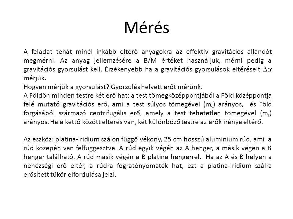 Mérés A feladat tehát minél inkább eltérő anyagokra az effektív gravitációs állandót megmérni. Az anyag jellemzésére a B/M értéket használjuk, mérni p