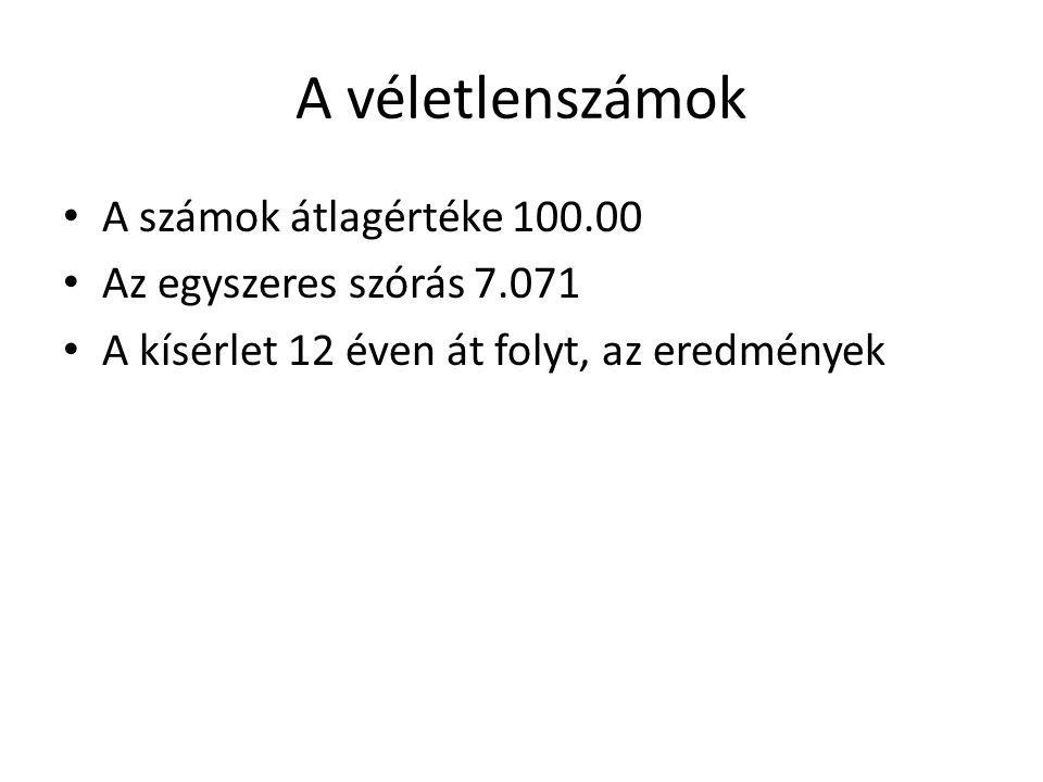 A véletlenszámok A számok átlagértéke 100.00 Az egyszeres szórás 7.071 A kísérlet 12 éven át folyt, az eredmények