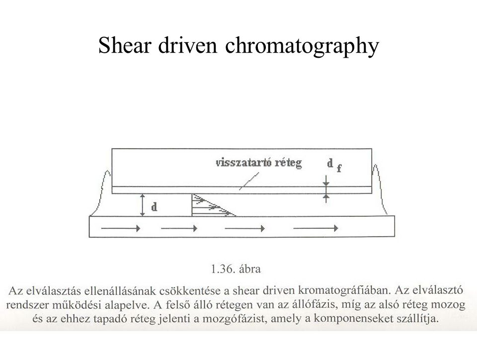 Shear driven chromatography
