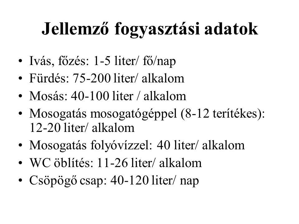 Jellemző fogyasztási adatok Ivás, főzés: 1-5 liter/ fő/nap Fürdés: 75-200 liter/ alkalom Mosás: 40-100 liter / alkalom Mosogatás mosogatógéppel (8-12