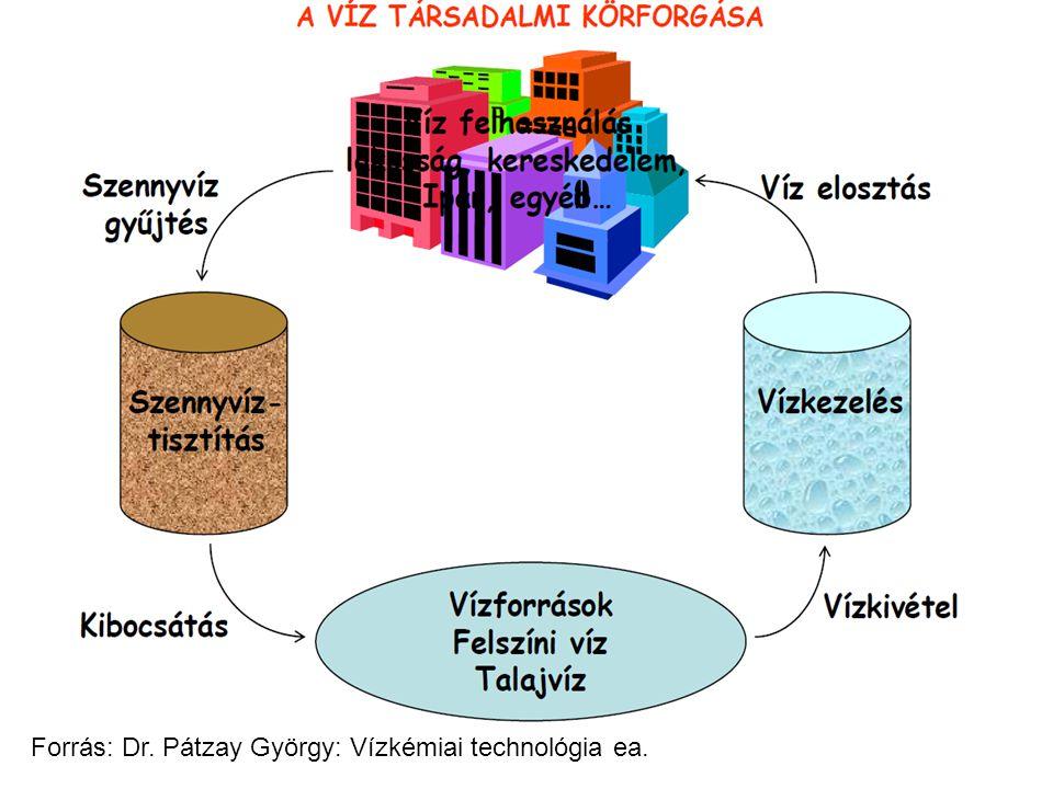 Forrás: Dr. Pátzay György: Vízkémiai technológia ea.