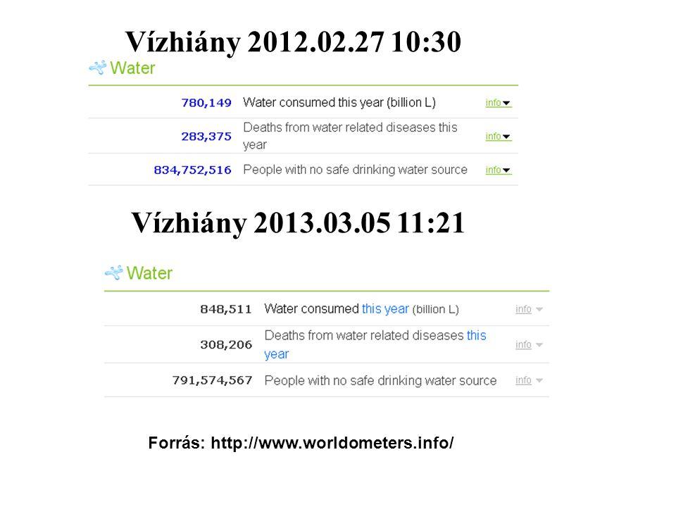 Vízhiány 2012.02.27 10:30 Forrás: http://www.worldometers.info/ Vízhiány 2013.03.05 11:21