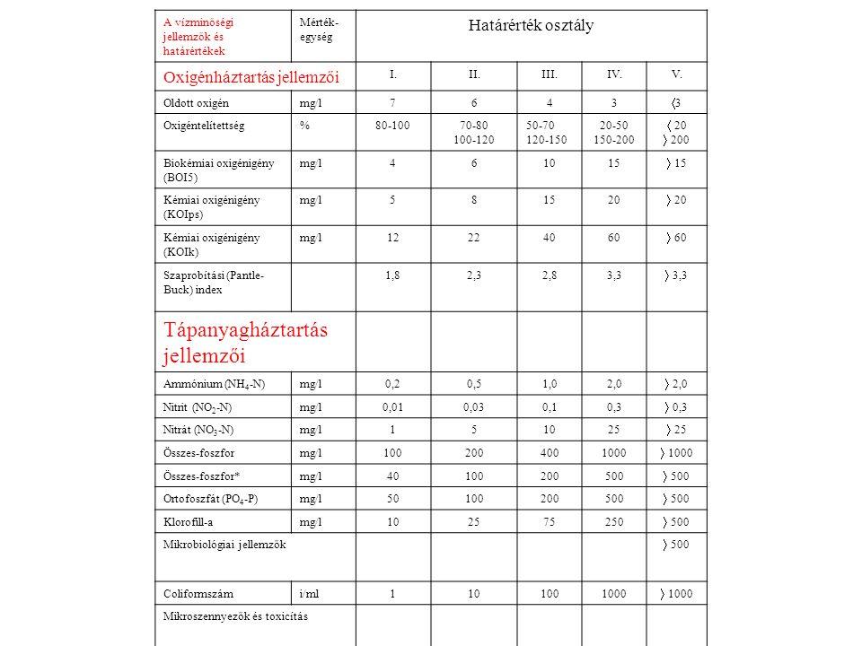 A vízminőségi jellemzők és határértékek Mérték- egység Határérték osztály Oxigénháztartás jellemzői I.II.III.IV.V. Oldott oxigénmg/l7643 33 Oxigénte