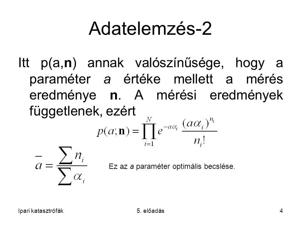 Adatelemzés-2 Itt p(a,n) annak valószínűsége, hogy a paraméter a értéke mellett a mérés eredménye n.