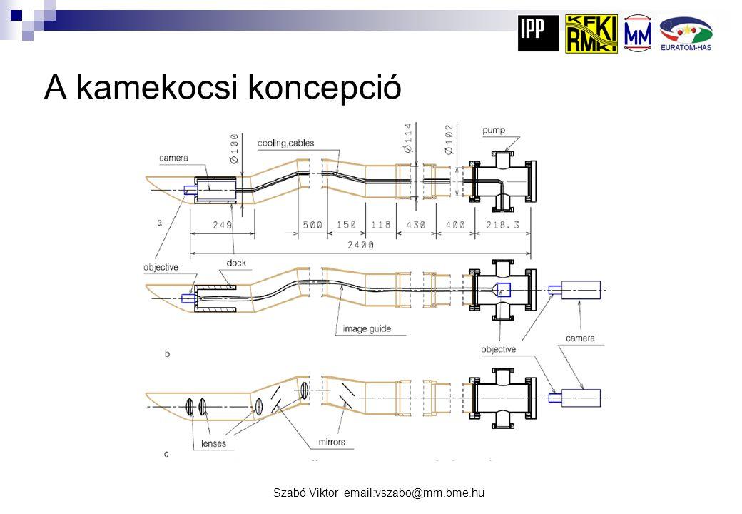 Szabó Viktor email:vszabo@mm.bme.hu A kamekocsi koncepció
