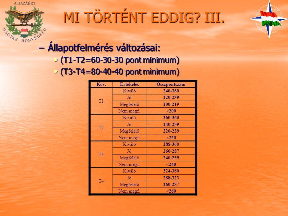 MI TÖRTÉNT EDDIG? III. –Állapotfelmérés változásai: (T1-T2=60-30-30 pont minimum) (T1-T2=60-30-30 pont minimum) (T3-T4=80-40-40 pont minimum) (T3-T4=8