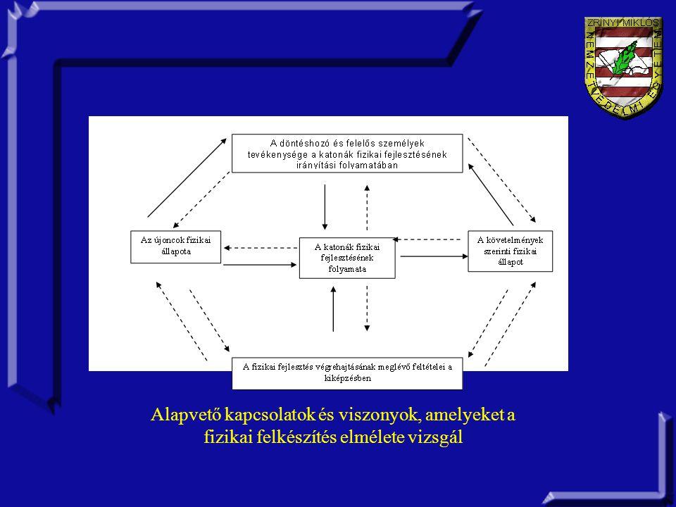 Alapvető kapcsolatok és viszonyok, amelyeket a fizikai felkészítés elmélete vizsgál