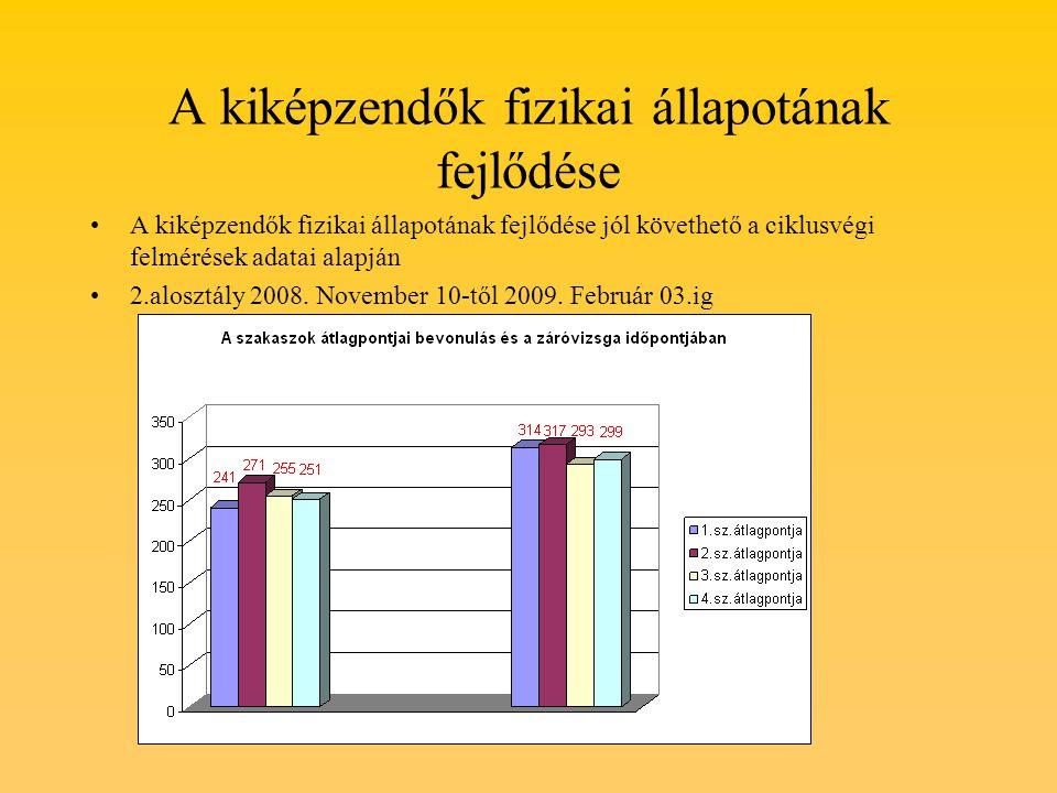 A kiképzendők fizikai állapotának fejlődése A kiképzendők fizikai állapotának fejlődése jól követhető a ciklusvégi felmérések adatai alapján 2.alosztály 2008.