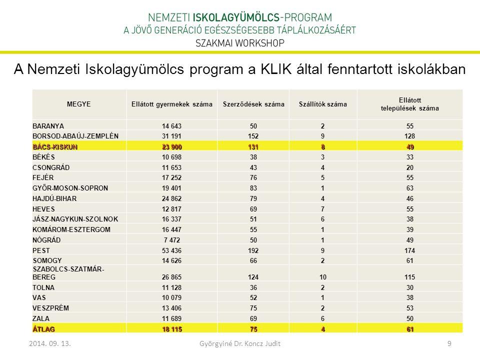 2014. 09. 13.Györgyiné Dr. Koncz Judit9 A Nemzeti Iskolagyümölcs program a KLIK által fenntartott iskolákban MEGYEEllátott gyermekek számaSzerződések