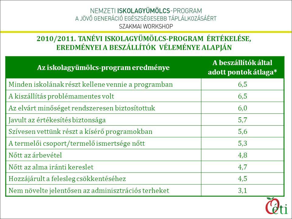 2010/2011. TANÉVI ISKOLAGYÜMÖLCS-PROGRAM ÉRTÉKELÉSE, EREDMÉNYEI A BESZÁLLÍTÓK VÉLEMÉNYE ALAPJÁN Az iskolagyümölcs-program eredménye A beszállítók álta