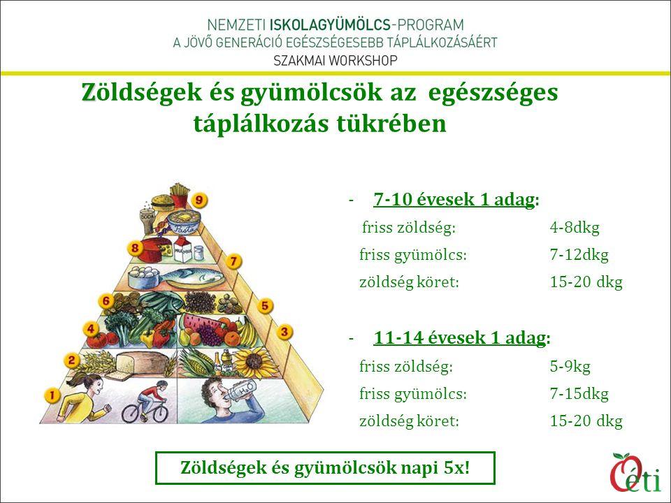 Z Zöldségek és gyümölcsök az egészséges táplálkozás tükrében -7-10 évesek 1 adag: friss zöldség: 4-8dkg friss gyümölcs:7-12dkg zöldség köret: 15-20 dk