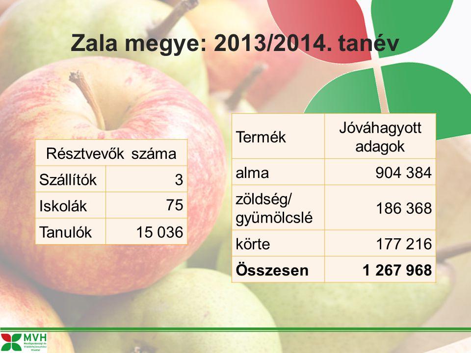 Zala megye: 2013/2014. tanév Résztvevők száma Szállítók 3 Iskolák 75 Tanulók 15 036 Termék Jóváhagyott adagok alma904 384 zöldség/ gyümölcslé 186 368