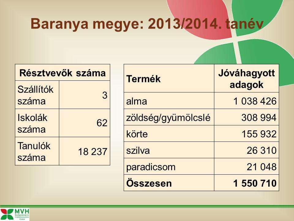 Baranya megye: 2013/2014.