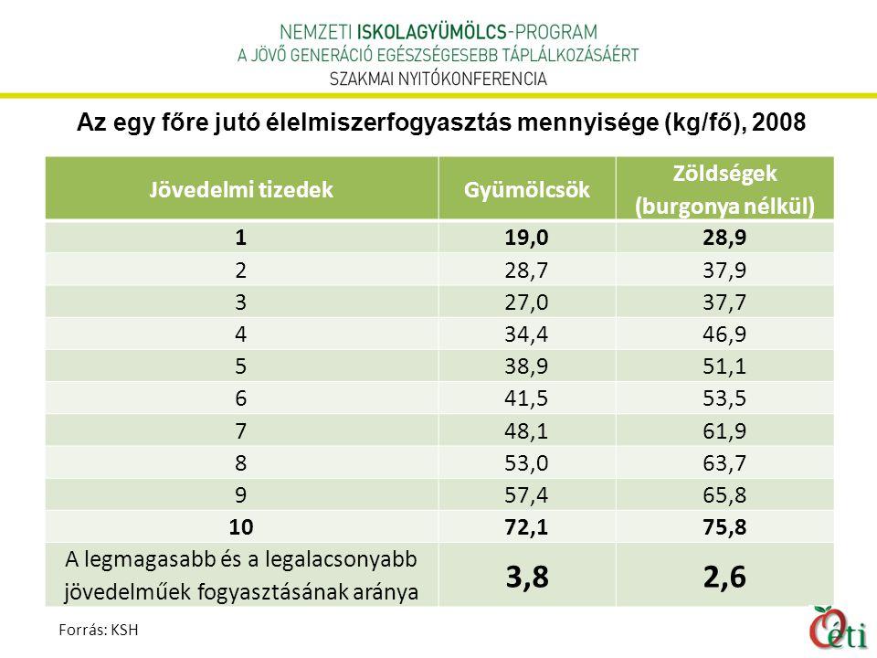Az egy főre jutó élelmiszerfogyasztás mennyisége (kg/fő), 2008 Jövedelmi tizedekGyümölcsök Zöldségek (burgonya nélkül) 1 19,0 28,9 2 28,7 37,9 3 27,0 37,7 4 34,4 46,9 5 38,9 51,1 6 41,5 53,5 7 48,1 61,9 8 53,0 63,7 9 57,4 65,8 10 72,1 75,8 A legmagasabb és a legalacsonyabb jövedelműek fogyasztásának aránya 3,82,6 Forrás: KSH