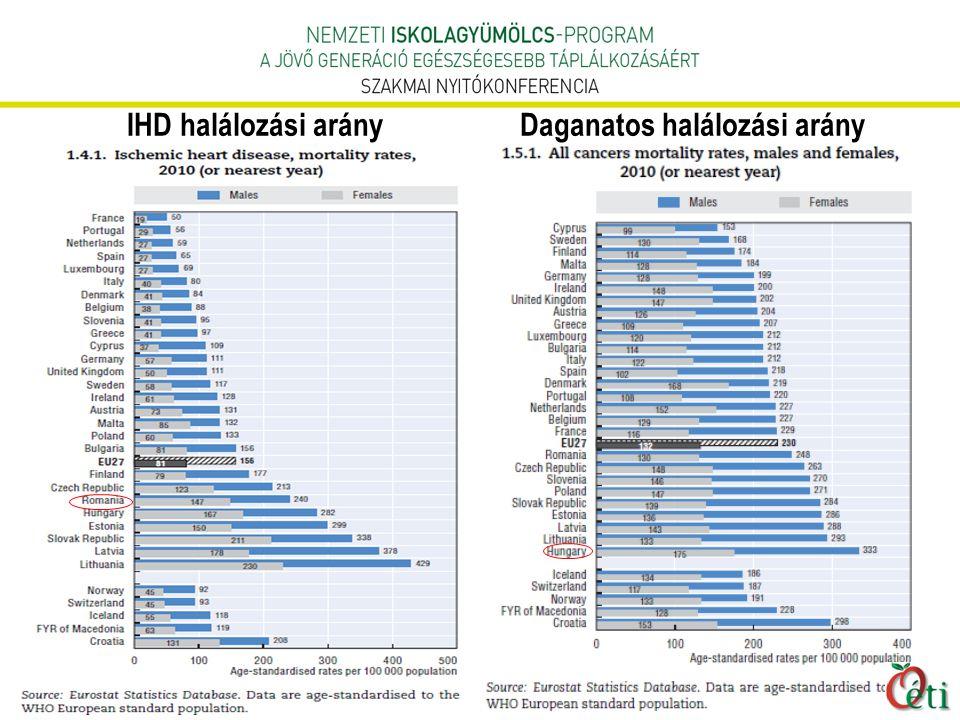 IHD halálozási arányDaganatos halálozási arány