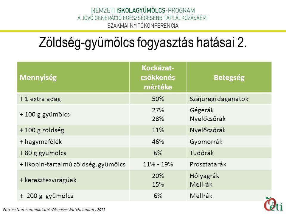 Zöldség-gyümölcs fogyasztás hatásai 2.