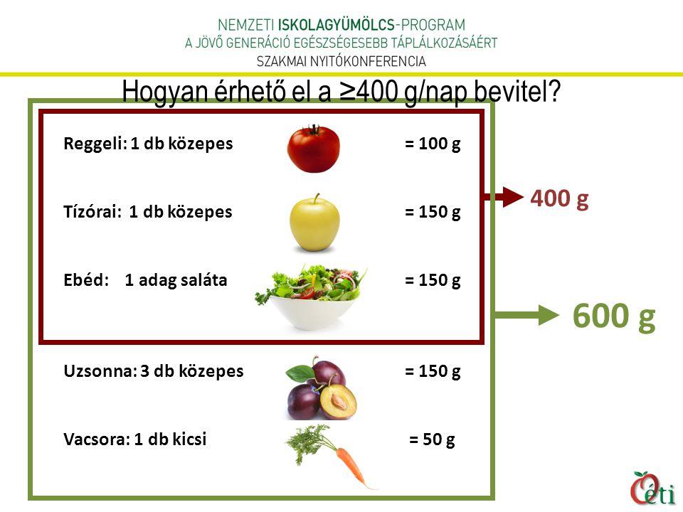 Reggeli: 1 db közepes = 100 g Tízórai: 1 db közepes = 150 g Ebéd: 1 adag saláta = 150 g Uzsonna: 3 db közepes = 150 g Vacsora: 1 db kicsi = 50 g 600 g 400 g Hogyan érhető el a ≥400 g/nap bevitel?