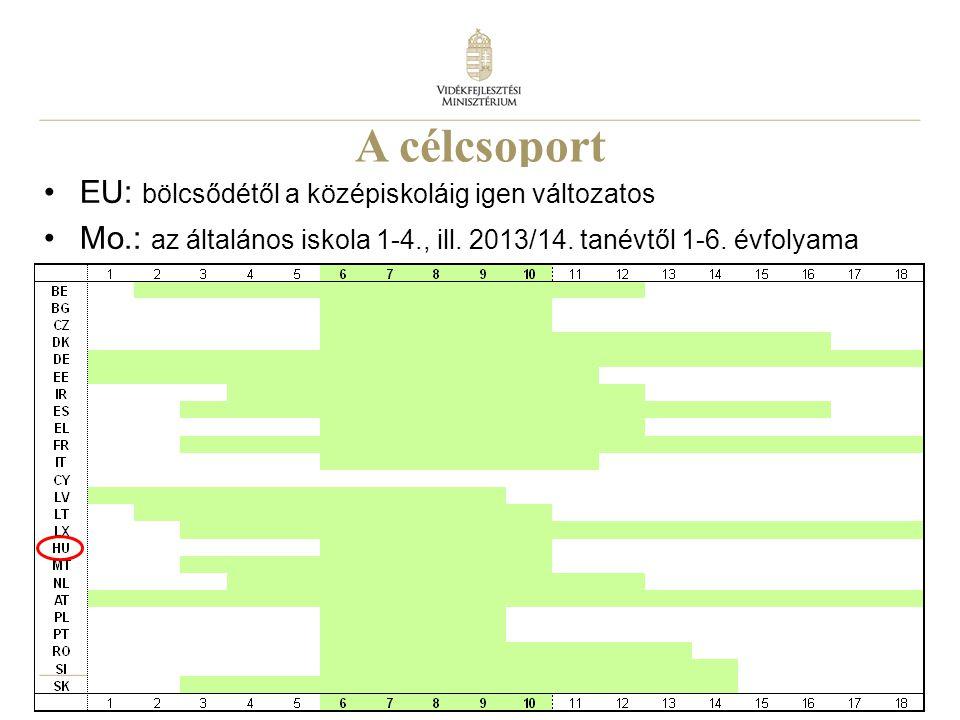 10 A célcsoport EU: bölcsődétől a középiskoláig igen változatos Mo.: az általános iskola 1-4., ill. 2013/14. tanévtől 1-6. évfolyama