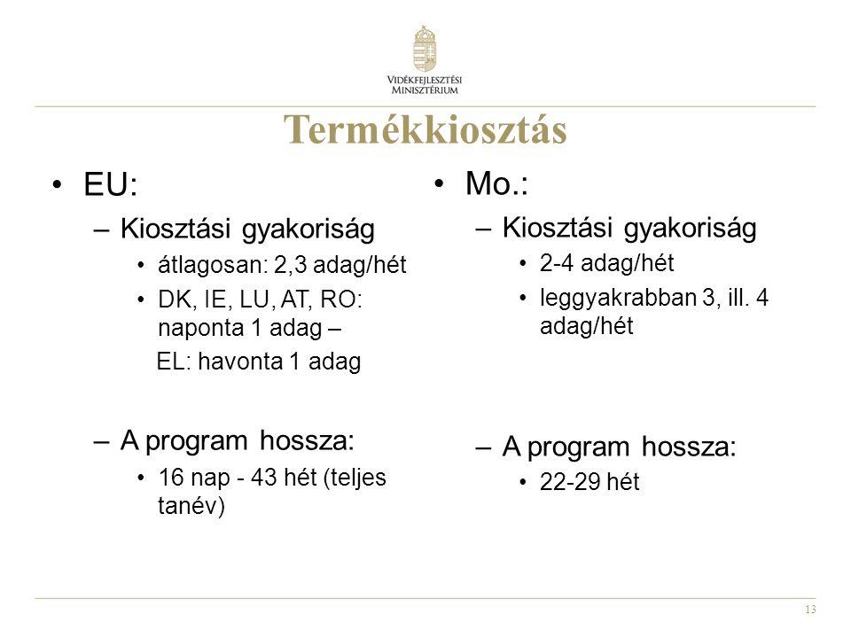 13 Termékkiosztás EU: –Kiosztási gyakoriság átlagosan: 2,3 adag/hét DK, IE, LU, AT, RO: naponta 1 adag – EL: havonta 1 adag –A program hossza: 16 nap