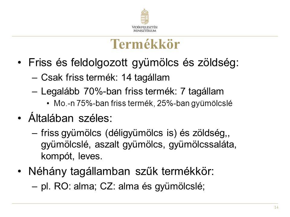 14 Termékkör Friss és feldolgozott gyümölcs és zöldség: –Csak friss termék: 14 tagállam –Legalább 70%-ban friss termék: 7 tagállam Mo.-n 75%-ban friss