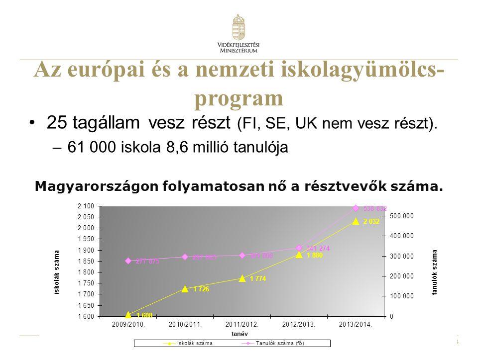 4 Az európai és a nemzeti iskolagyümölcs- program 25 tagállam vesz részt (FI, SE, UK nem vesz részt). –61 000 iskola 8,6 millió tanulója Magyarországo