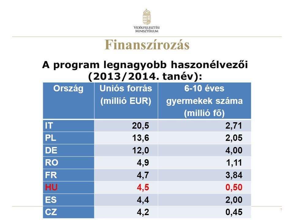 7 A program legnagyobb haszonélvezői (2013/2014. tanév): Ország Uniós forrás (millió EUR) 6-10 éves gyermekek száma (millió fő) IT20,52,71 PL13,62,05