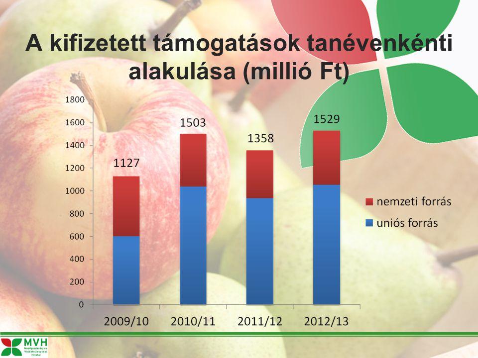 A kifizetett támogatások tanévenkénti alakulása (millió Ft)