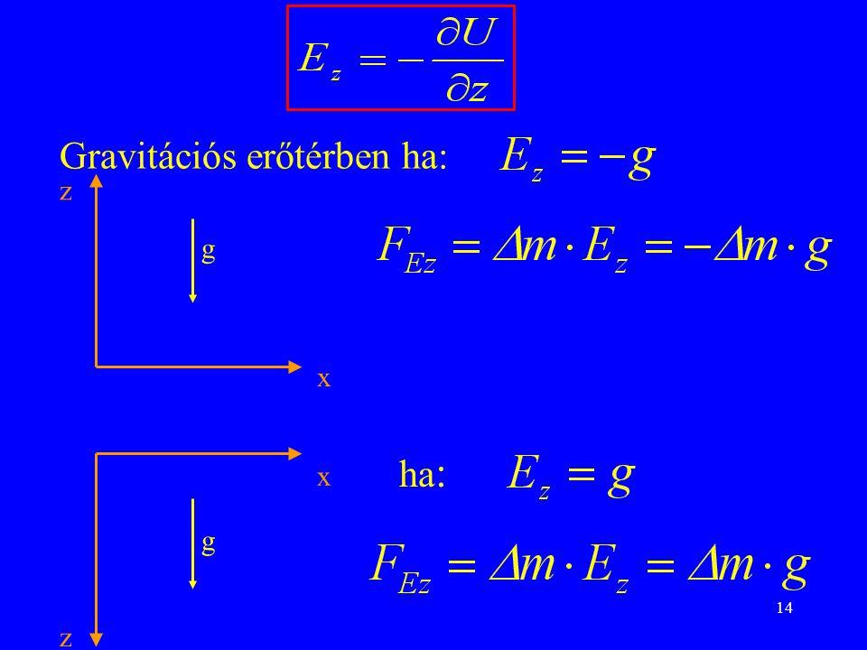 14 Gravitációs erőtérben ha: z x g g z x ha :